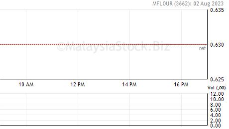 Mflour Share Price Malayan Flour Mills Berhad 3662
