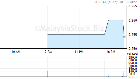 Puncak Share Price Puncak Niaga Holdings Berhad 6807